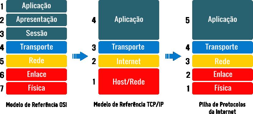 modelo_osi_tcpip_pilha_proto