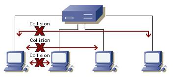 dominio-colisao-hub