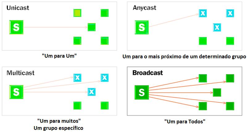 comparando-broadcast-multicast-unicast