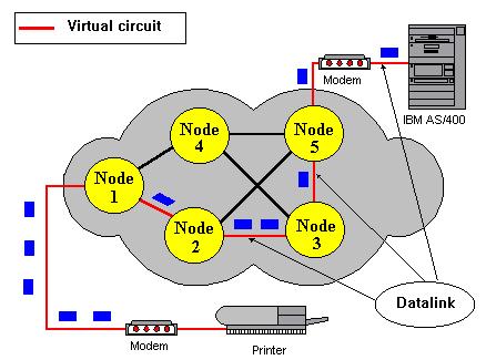 comutacao-pacotes-circuito-virtual-1