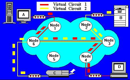 comutacao-pacotes-circuito-virtual-2