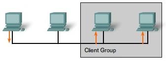 roteamento-multicast
