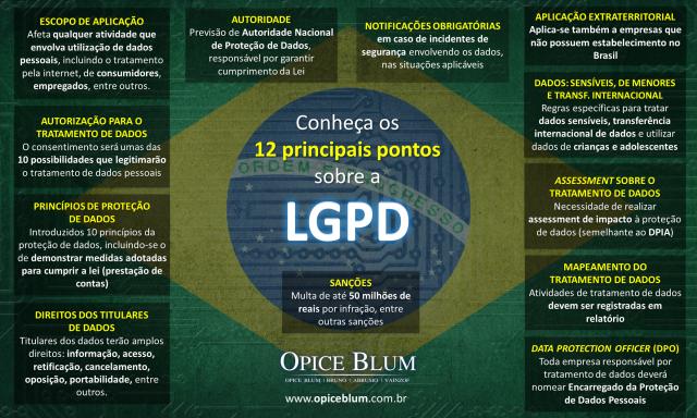 lgpd-infografico-portalprivacidade